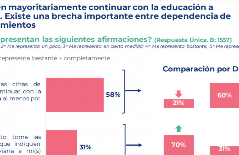 ENCUESTA REVELA QUE SOLO EL 58% DE LAS FAMILIAS ENVIARÁ A SUS HIJOS HIJOS A CLASES PRESENCIALES ESTE 2021